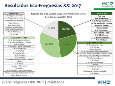 1.Eco-Freguesias_ABAE_11out22